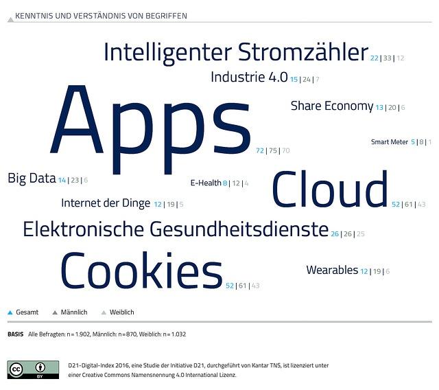 D21 Digital Index.jpg